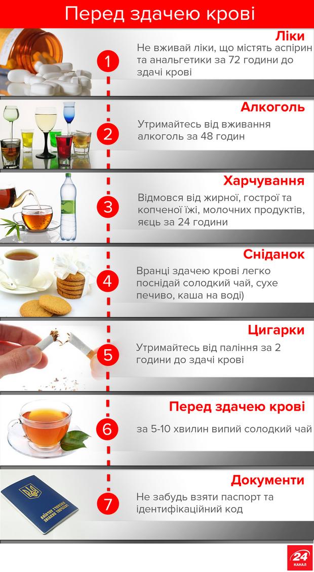 Анализ крови и чай перед сдачей