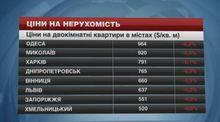 Квартири в обласних центрах України стають доступнішими