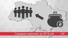 Где в Украине получают самую большую зарплату: интересная инфографика