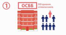 Страсти по ЖЭКом: почему люди не хотят вводить ОСМД