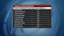 В Киеве дешевеет недвижимость