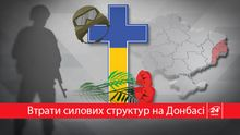 Цена войны: Сколько украинских бойцов погибли из-за агрессии России