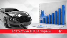 ТОП-8 причин ДТП в Україні (Інфографіка)