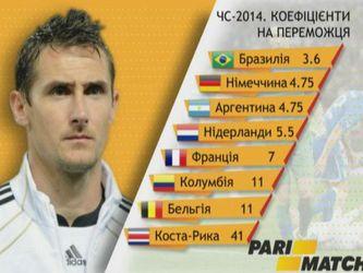 Звезды футбола: Клозе - единственный игрок, который на трех мундиалях подряд забивал 4 гола