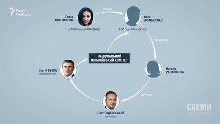 Скандал у НОК: бюджетні кошти на трансляцію виділено знайомій голови комітету Сергія Бубки
