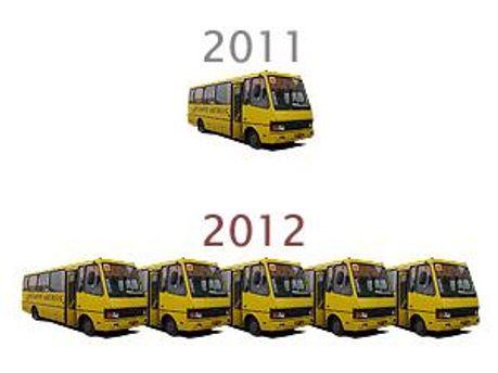 Цьогоріч можна буде закупити вп'ятеро більше автобусів