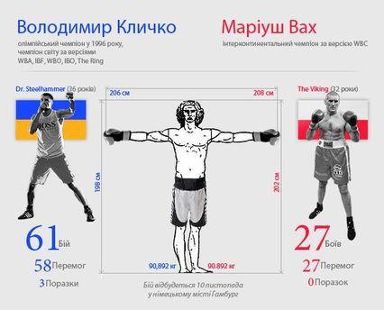 Інфографіка Володимир Кличко-Маріуш Вах