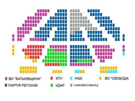 Склад нової Верховної Ради (99,61% протоколів)