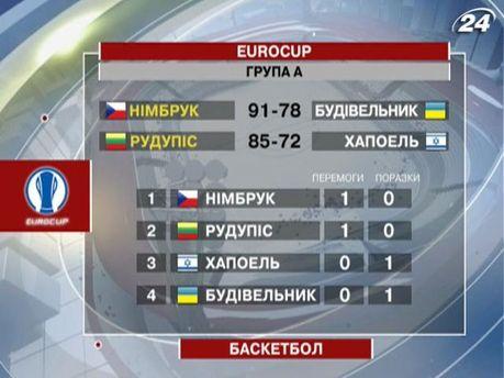Турнірна таблиця Єврокубка
