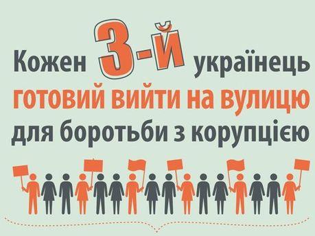 Українці проти корупції
