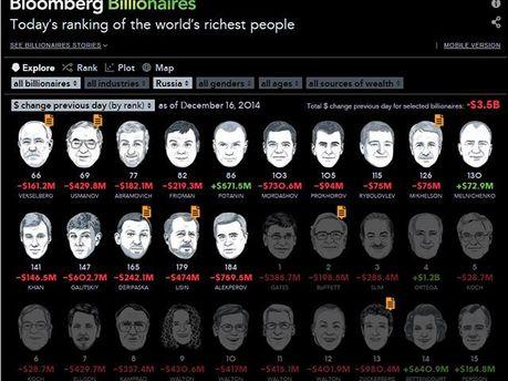 Рейтинг Bloomberg