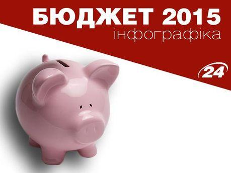 Бюджет-2015. Інфографіка