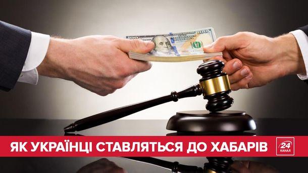 Ставлення українців до корупції