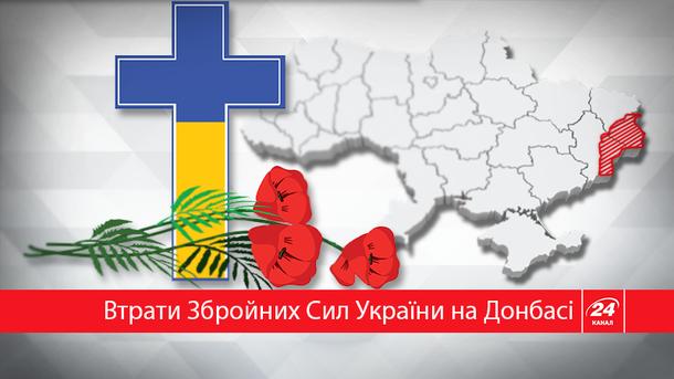 На Донбассе погибло более 2 тысяч военнослужащих ВСУ