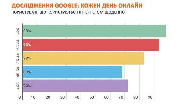 Дослідження Google: як українці поводять себе онлайн