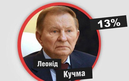 Кому з президентів українці довіряли найменше: цифра дня