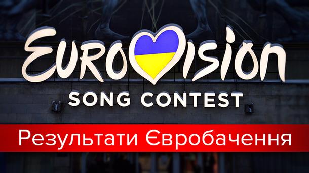 Евровидение 2017: результаты голосования финала