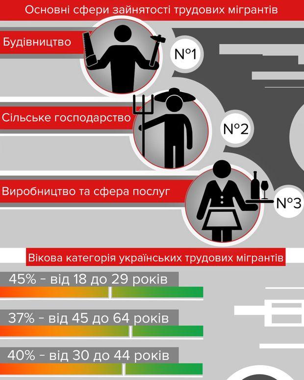 Где работают украинцы, уехавшие за рубеж