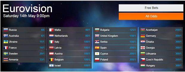 Букмекери назвали трійку фаворитів Євробачення: шанси Джамали знову змінилися