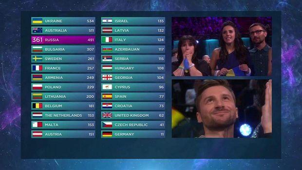 Перемога Джамали: хто і скільки балів віддав українці