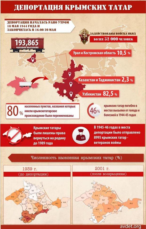 Депортація кримськотатарського народу у страшних цифрах (Інфографіка)