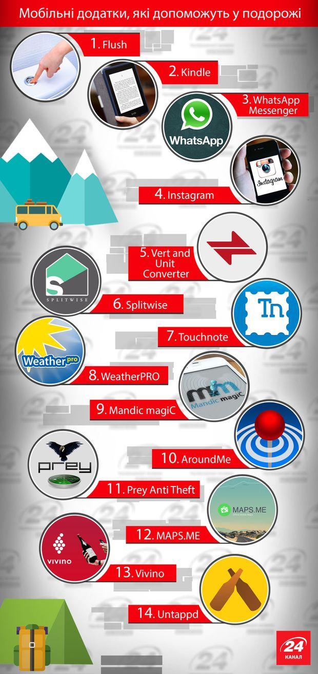 Мандрівникам на замітку: мобільні додатки, з якими подорожувати стане значно простіше (Інфографіка)