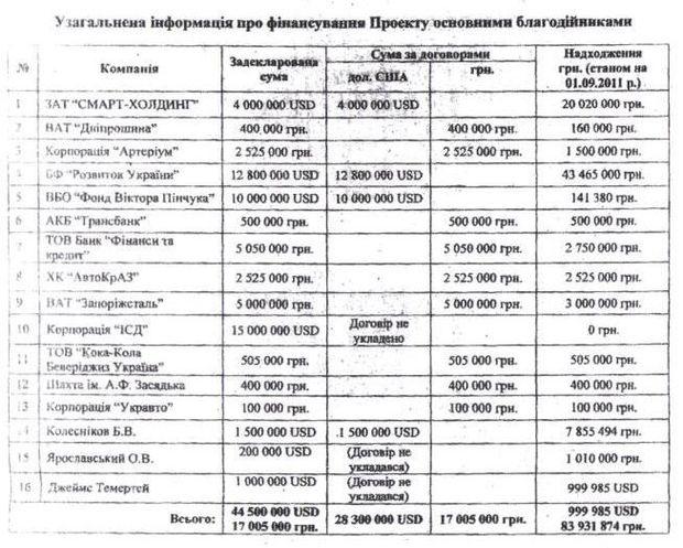 Москаль, лікарня майбутнього, Ющенко