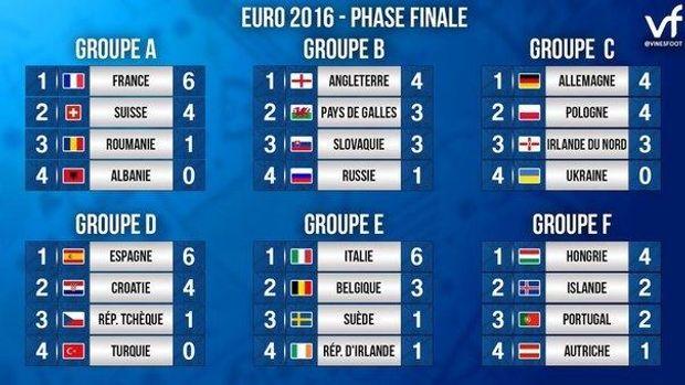 Євро, команди, 2 тури