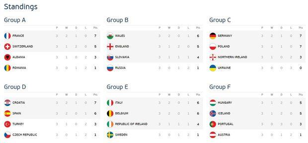 Євро-2016, групи, футбол