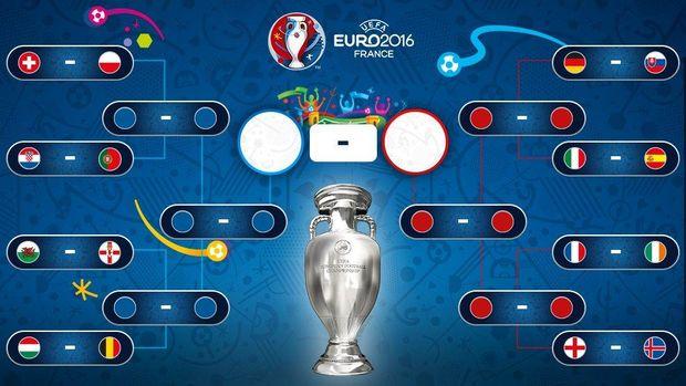 Єваро-2016, плей-офф