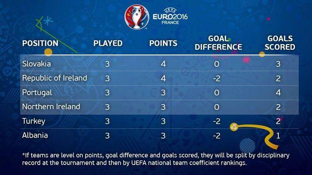 Євро-2016, 3 місця