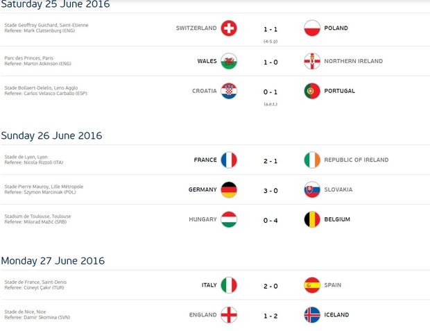 Результати, Євро-2016