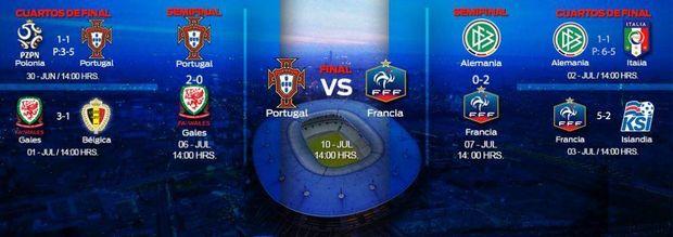 Євро-2016, Португалія, Франція