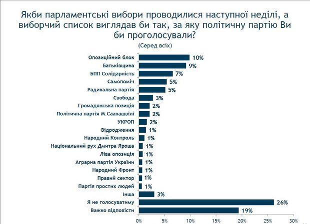 """""""Оппоблок"""" предлагает распустить парламент: """"Мы готовы сдать мандаты"""" - Цензор.НЕТ 4388"""