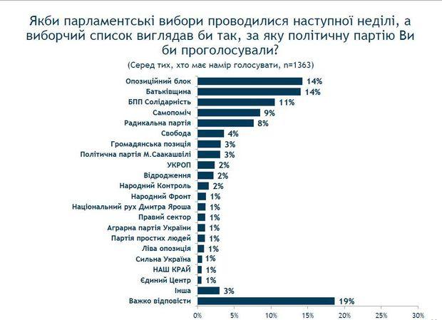 """""""Оппоблок"""" предлагает распустить парламент: """"Мы готовы сдать мандаты"""" - Цензор.НЕТ 5160"""