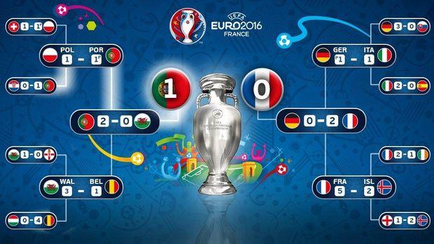 Футбол, Євро-2016, Франція, сітка
