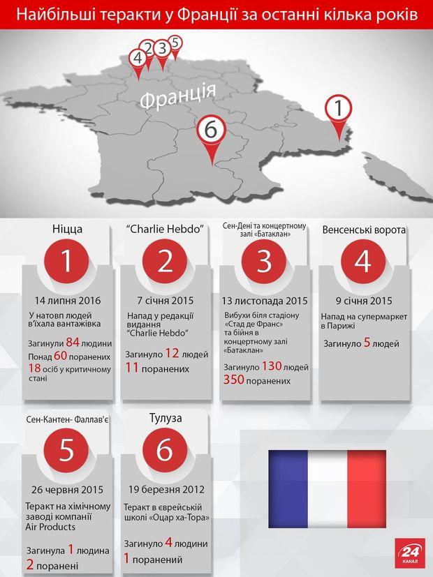 Франція, Ніцца, теракт, тероризм
