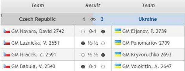 Україна, шахи, Олімпіада