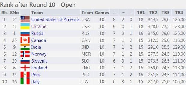 Україна, США, Росія, шахи, Олімпіада