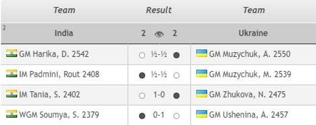 Україна, Олімпіада, шахи