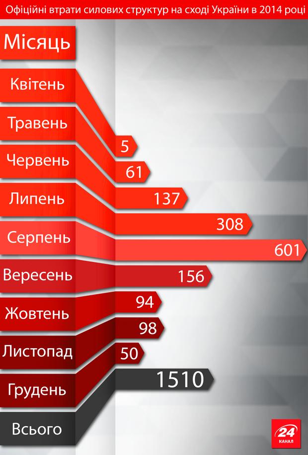Скільки українських віськових загинули внаслідок російської агресії. Підрахунок журналістів