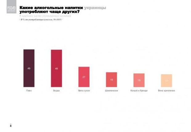 Украинцы чаще всего пьют пиво иводку