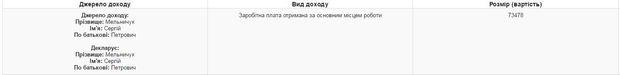 Мельничук, e-декларування