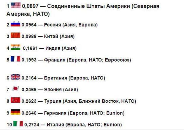 Україна увійшла у ТОП-30 найсильніших військових держав світу - фото 1