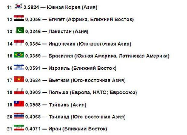 Україна увійшла у ТОП-30 найсильніших військових держав світу - фото 2