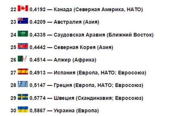 Україна увійшла у ТОП-30 найсильніших військових держав світу - фото 3