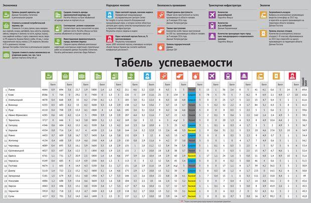 Рейтинг міст, Україна, Львів, Київ