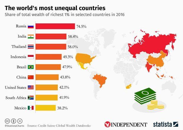 Росія, США, Японія, багатство