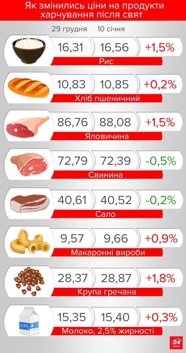 Як змінились ціни на продукти після Нового року: цікаві дані