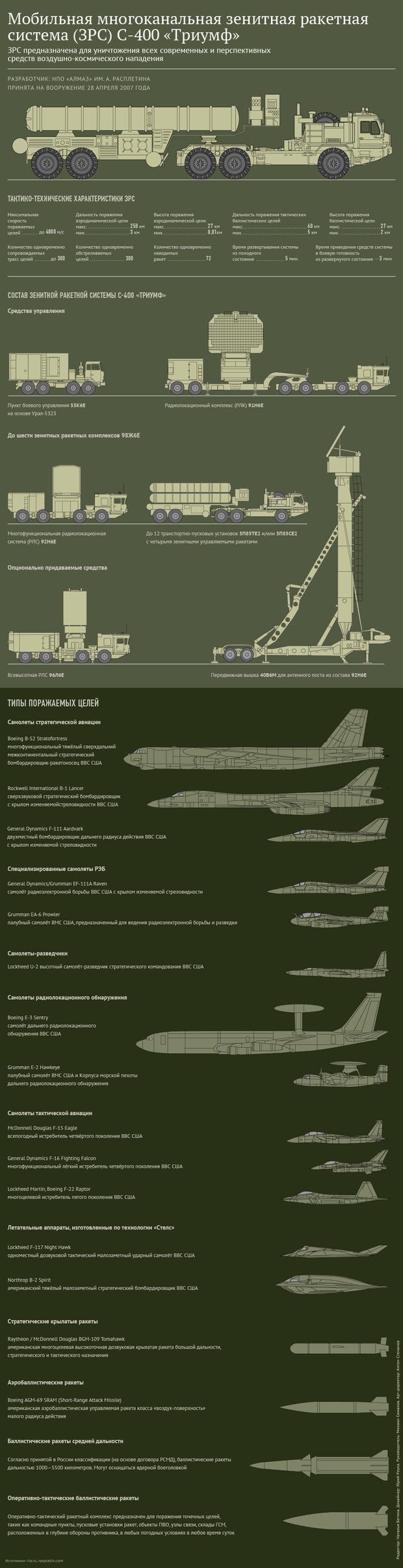 Росія, Крим, зброя